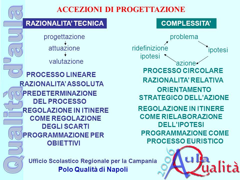 Ufficio Scolastico Regionale per la Campania Polo Qualità di Napoli ACCEZIONI DI PROGETTAZIONE progettazioneproblema PROCESSO LINEARE RAZIONALITA TECN