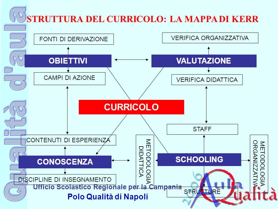 Ufficio Scolastico Regionale per la Campania Polo Qualità di Napoli STRUTTURA DEL CURRICOLO: LA MAPPA DI KERR CURRICOLO SCHOOLING VALUTAZIONEOBIETTIVI