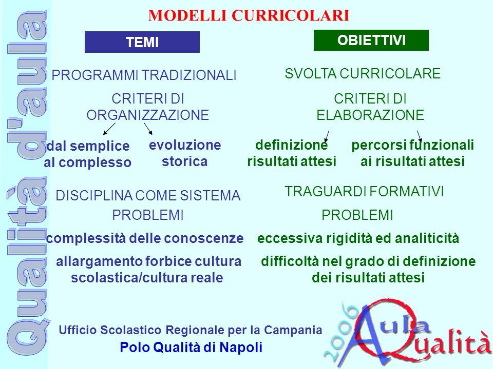 Ufficio Scolastico Regionale per la Campania Polo Qualità di Napoli MODELLI CURRICOLARI TEMI OBIETTIVI PROGRAMMI TRADIZIONALI CRITERI DI ORGANIZZAZION