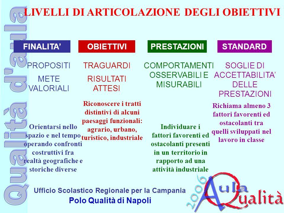 Ufficio Scolastico Regionale per la Campania Polo Qualità di Napoli LIVELLI DI ARTICOLAZIONE DEGLI OBIETTIVI FINALITAOBIETTIVIPRESTAZIONISTANDARD PROP