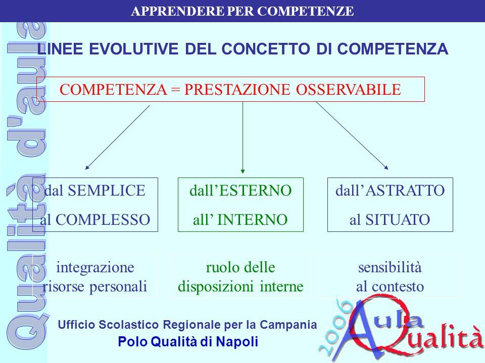 Ufficio Scolastico Regionale per la Campania Polo Qualità di Napoli LINEE EVOLUTIVE DEL CONCETTO DI COMPETENZA COMPETENZA = PRESTAZIONE OSSERVABILE da