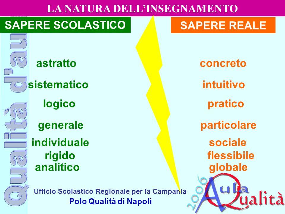 Ufficio Scolastico Regionale per la Campania Polo Qualità di Napoli LA NATURA DELLINSEGNAMENTO SAPERE SCOLASTICO SAPERE REALE astratto concreto analit