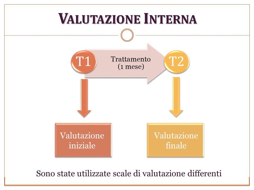 V ALUTAZIONE I NTERNA Università degli studi di Perugia Anno Accademico 2009-2010 Trattamento (1 mese) Trattamento (1 mese) T1 T2 Valutazione iniziale Valutazione finale Sono state utilizzate scale di valutazione differenti