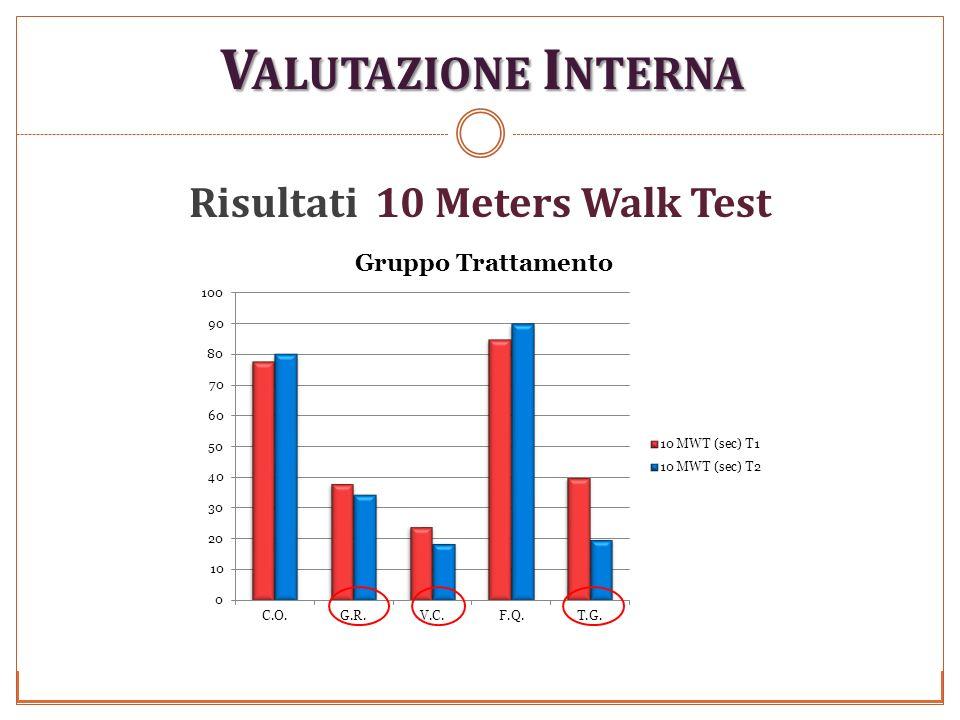 V ALUTAZIONE I NTERNA Risultati 10 Meters Walk Test Foligno 29/11/2010 Università degli studi di Perugia Anno Accademico 2009-2010
