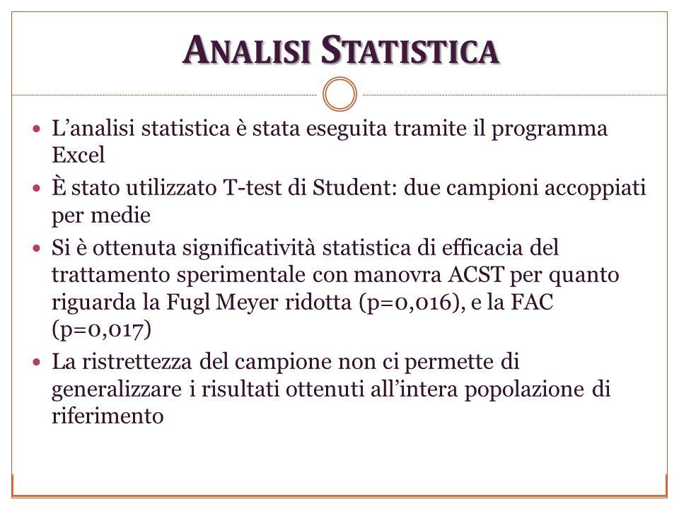A NALISI S TATISTICA Lanalisi statistica è stata eseguita tramite il programma Excel È stato utilizzato T-test di Student: due campioni accoppiati per medie Si è ottenuta significatività statistica di efficacia del trattamento sperimentale con manovra ACST per quanto riguarda la Fugl Meyer ridotta (p=0,016), e la FAC (p=0,017) La ristrettezza del campione non ci permette di generalizzare i risultati ottenuti allintera popolazione di riferimento
