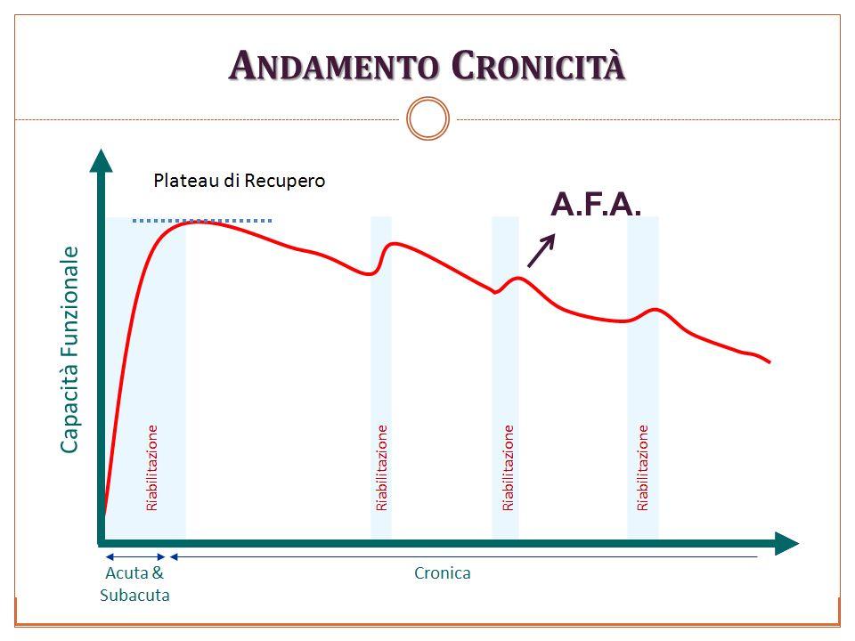 A NDAMENTO C RONICITÀ A.F.A.
