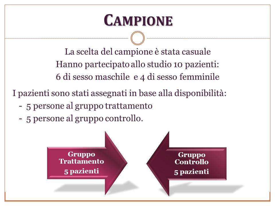C AMPIONE Università degli studi di Perugia Anno Accademico 2009-2010 La scelta del campione è stata casuale Hanno partecipato allo studio 10 pazienti: 6 di sesso maschile e 4 di sesso femminile I pazienti sono stati assegnati in base alla disponibilità: - 5 persone al gruppo trattamento - 5 persone al gruppo controllo.