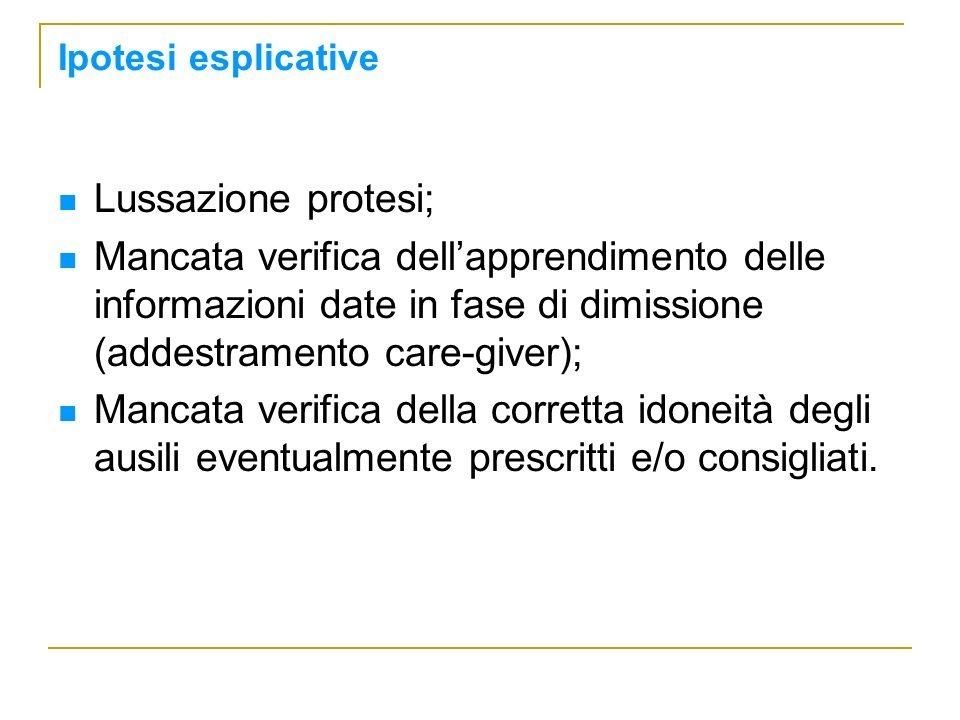Lussazione protesi; Mancata verifica dellapprendimento delle informazioni date in fase di dimissione (addestramento care-giver); Mancata verifica dell