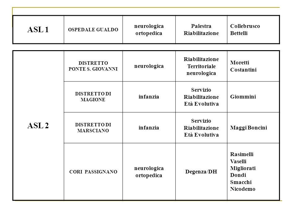 ASL 1 OSPEDALE GUALDO neurologica ortopedica Palestra Riabilitazione Collebrusco Bettelli ASL 2 DISTRETTO PONTE S. GIOVANNI neurologica Riabilitazione