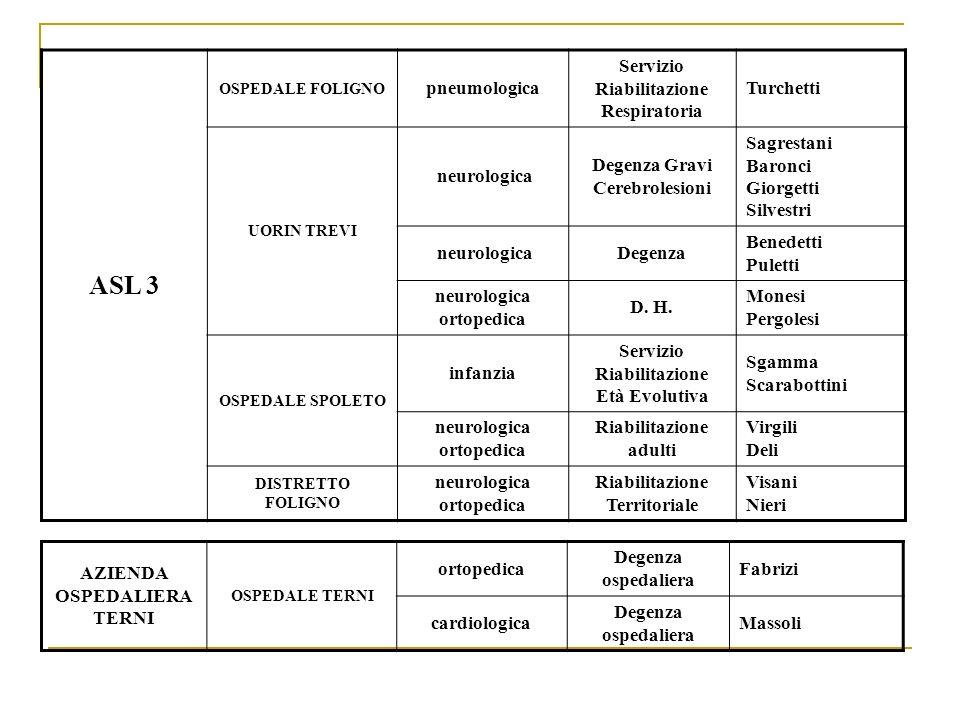 ASL 3 OSPEDALE FOLIGNO pneumologica Servizio Riabilitazione Respiratoria Turchetti UORIN TREVI neurologica Degenza Gravi Cerebrolesioni Sagrestani Bar