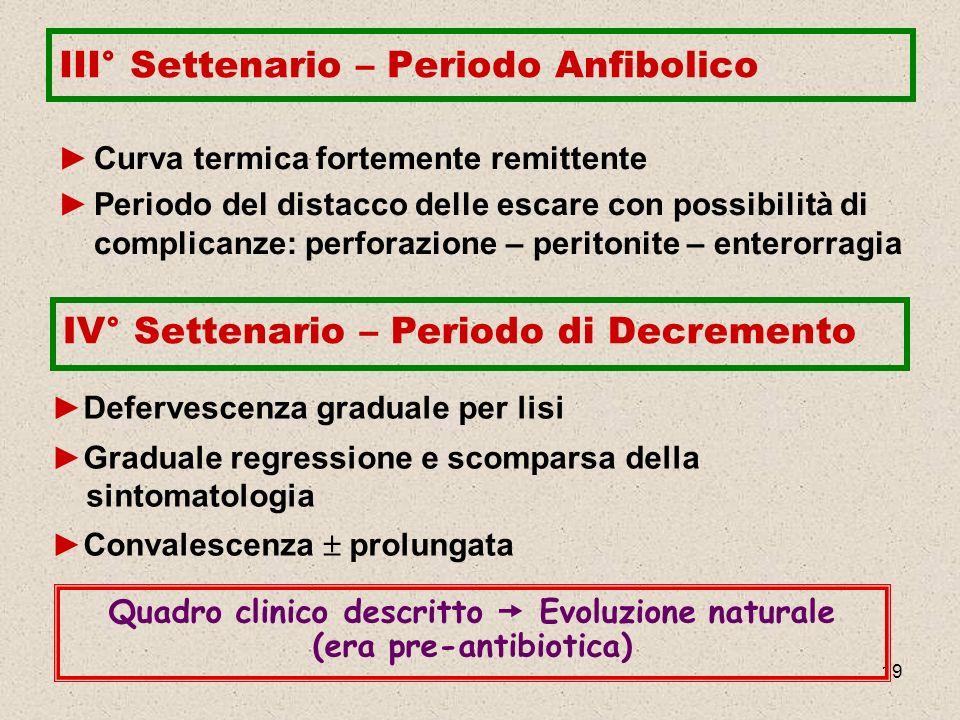 19 III° Settenario – Periodo Anfibolico Curva termica fortemente remittente Periodo del distacco delle escare con possibilità di complicanze: perforaz