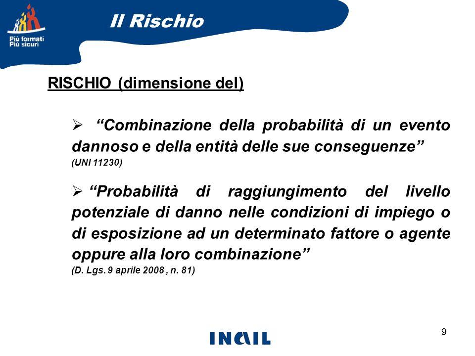 9 RISCHIO (dimensione del) Combinazione della probabilità di un evento dannoso e della entità delle sue conseguenze (UNI 11230) Probabilità di raggiun