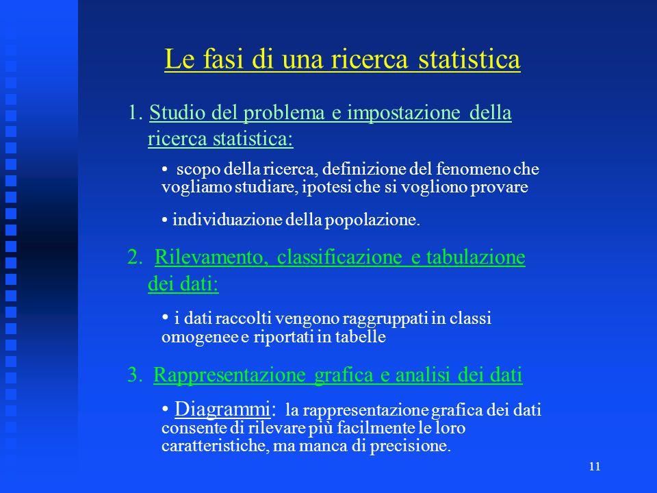 10 Le differenti scale di misurazione delle variabili determinano il tipo di indice statistico calcolabile. Livello modamediana media NominaleSI NO NO
