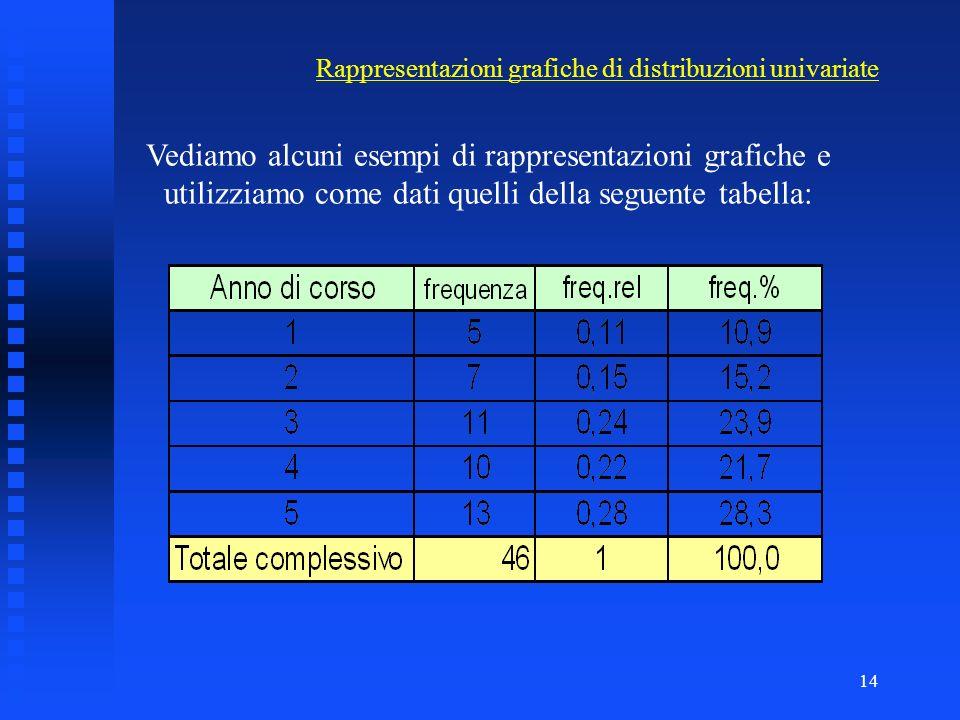 13 Le rappresentazioni grafiche hanno lo scopo di rappresentare in modo semplice, a colpo docchio, le caratteristiche di una distribuzione di frequenz