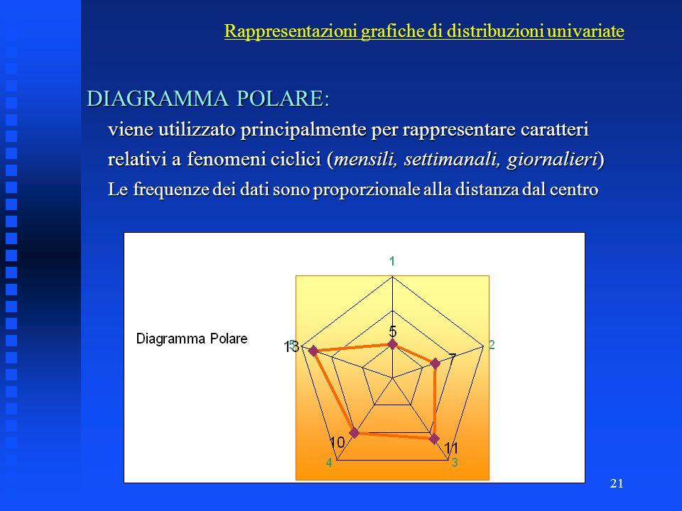 20 Rappresentazioni grafiche - Diagrammi CIRCOLARI