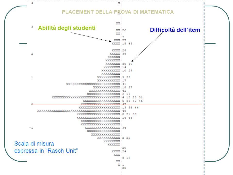 Abilità degli studenti Difficoltà dellitem PLACEMENT DELLA PROVA DI MATEMATICA Scala di misura espressa in Rasch Unit