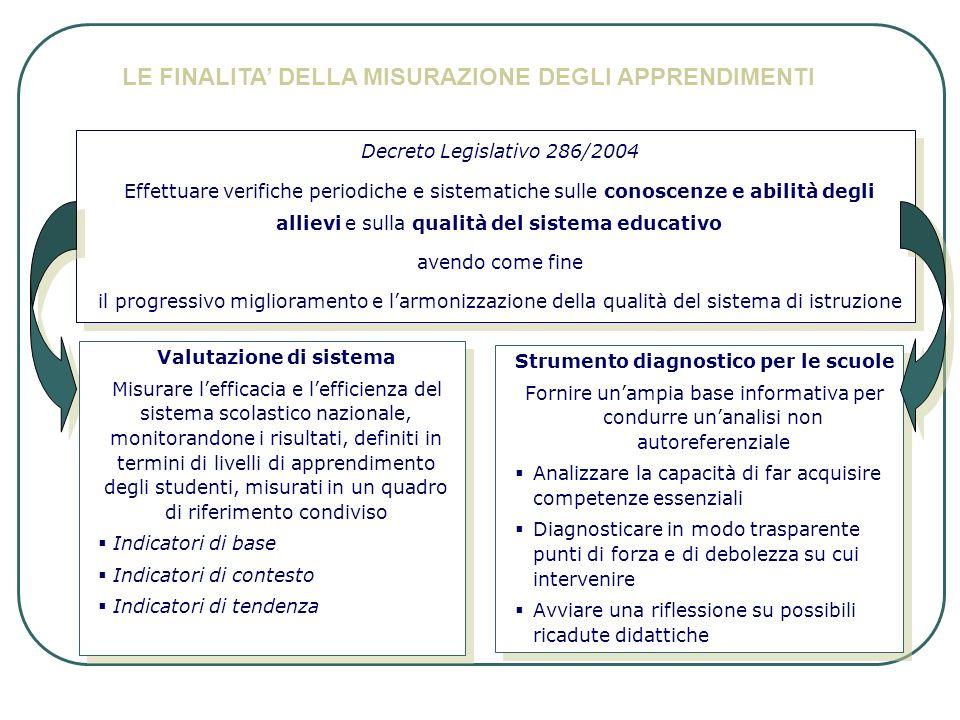 Decreto Legislativo 286/2004 Effettuare verifiche periodiche e sistematiche sulle conoscenze e abilità degli allievi e sulla qualità del sistema educa