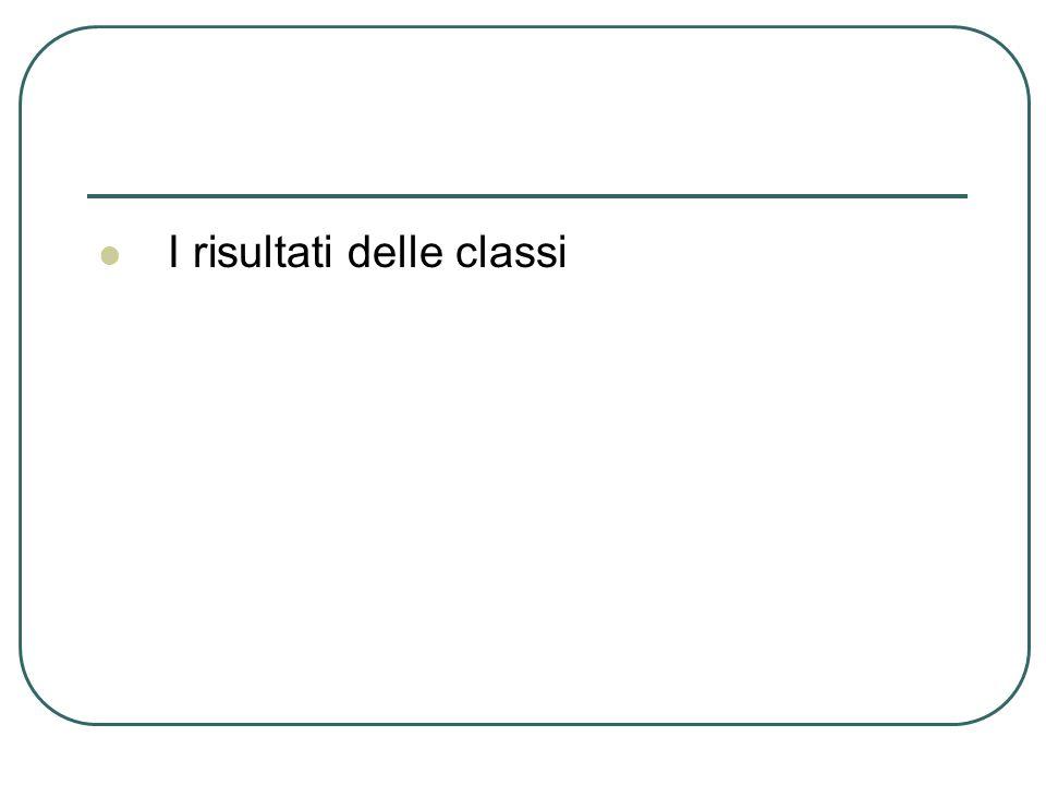 I risultati delle classi