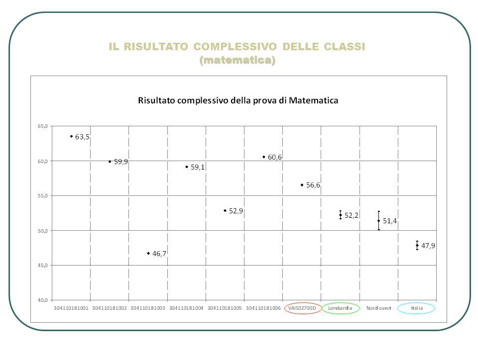 (matematica) IL RISULTATO COMPLESSIVO DELLE CLASSI (matematica)