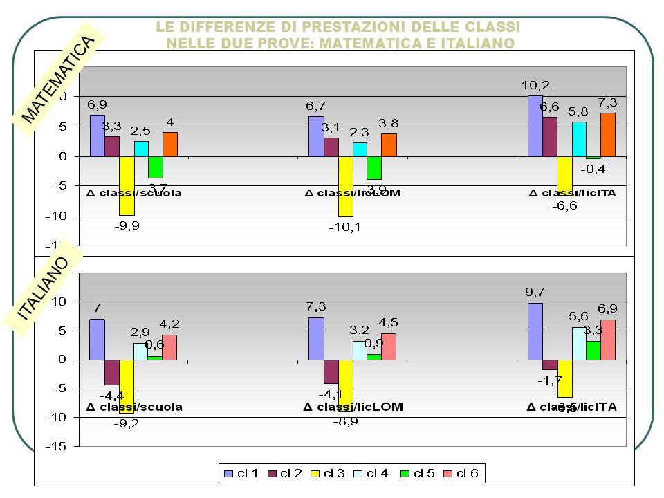 MATEMATICA ITALIANO LE DIFFERENZE DI PRESTAZIONI DELLE CLASSI NELLE DUE PROVE: MATEMATICA E ITALIANO