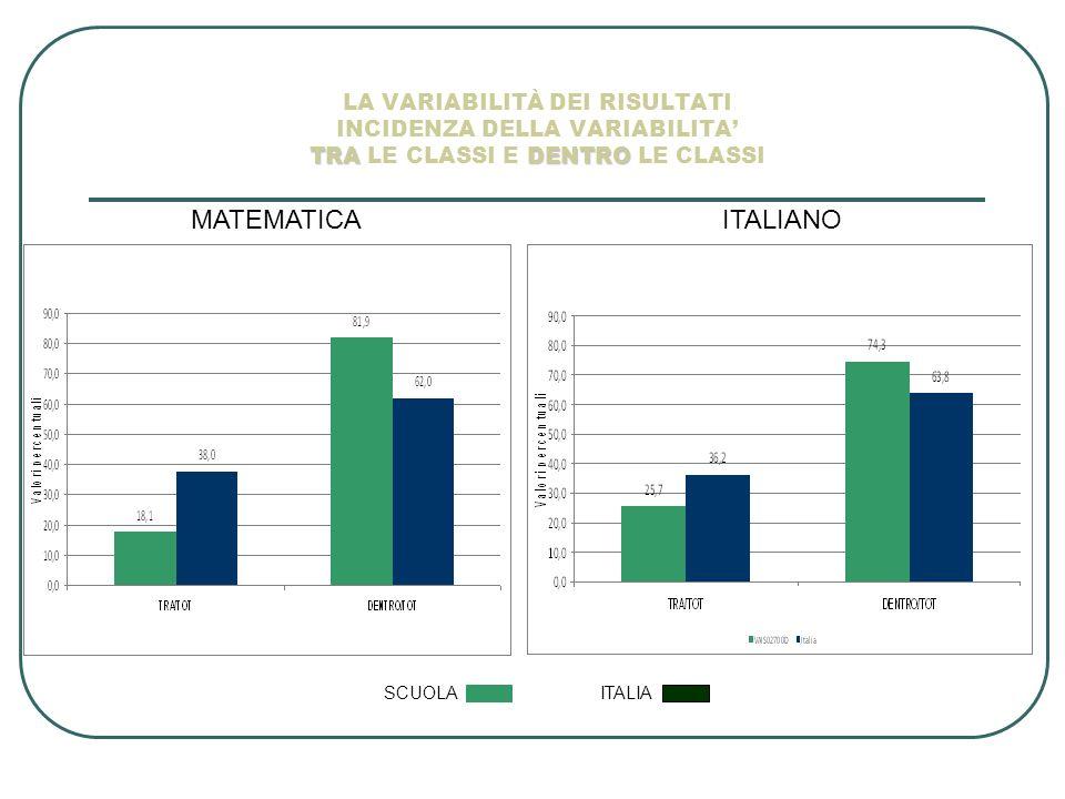 TRADENTRO LA VARIABILITÀ DEI RISULTATI INCIDENZA DELLA VARIABILITA TRA LE CLASSI E DENTRO LE CLASSI MATEMATICAITALIANO SCUOLA ITALIA