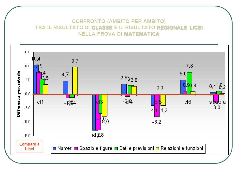 CLASSEREGIONALE LICEI MATEMATICA CONFRONTO (AMBITO PER AMBITO) TRA IL RISULTATO DI CLASSE E IL RISULTATO REGIONALE LICEI NELLA PROVA DI MATEMATICA Lom