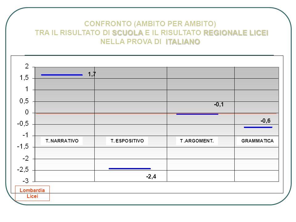 T. NARRATIVOT. ESPOSITIVOT.ARGOMENT.GRAMMATICA 1,7 -2,4 -0,1 -0,6 CONFRONTO (AMBITO PER AMBITO) SCUOLAREGIONALE LICEI ITALIANO TRA IL RISULTATO DI SCU