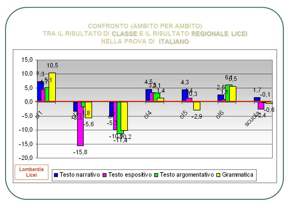 CLASSEREGIONALE LICEI ITALIANO CONFRONTO (AMBITO PER AMBITO) TRA IL RISULTATO DI CLASSE E IL RISULTATO REGIONALE LICEI NELLA PROVA DI ITALIANO Lombard