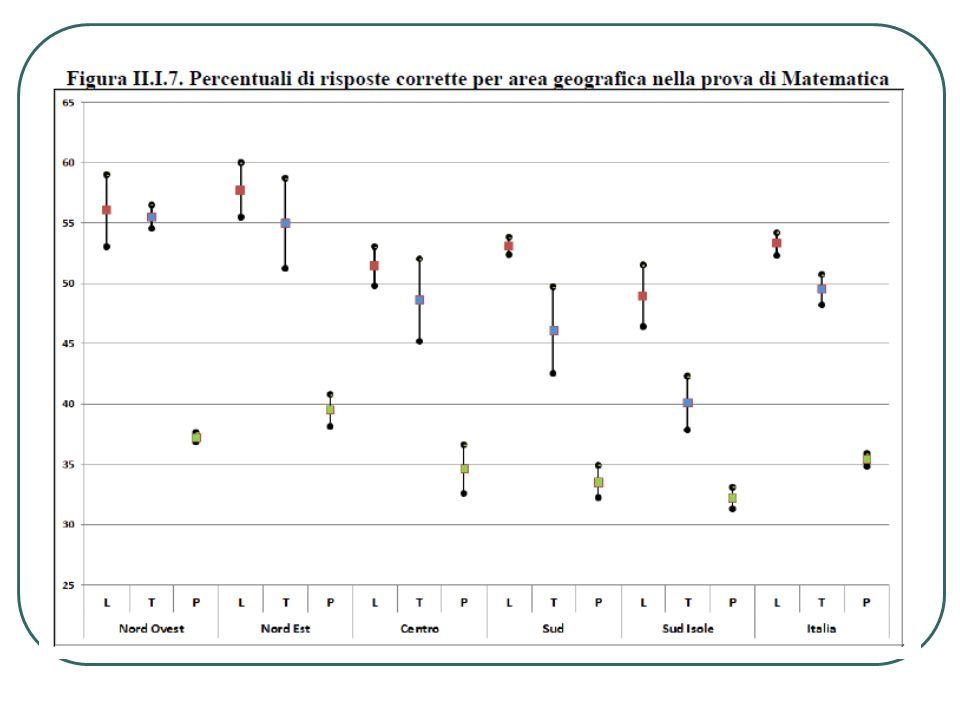 ANALISI DELLE PROVE: LIVELLI DI DIFFICOLTA