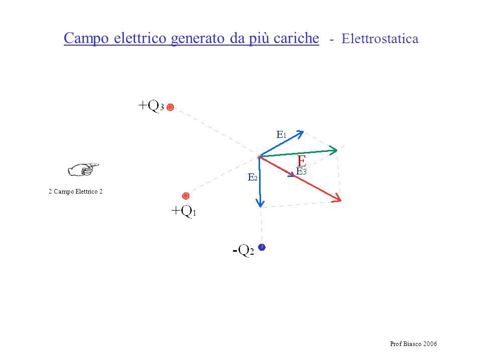 Prof Biasco 2006 Campo elettrico generato da più cariche - Elettrostatica 2 Campo Elettrico 2