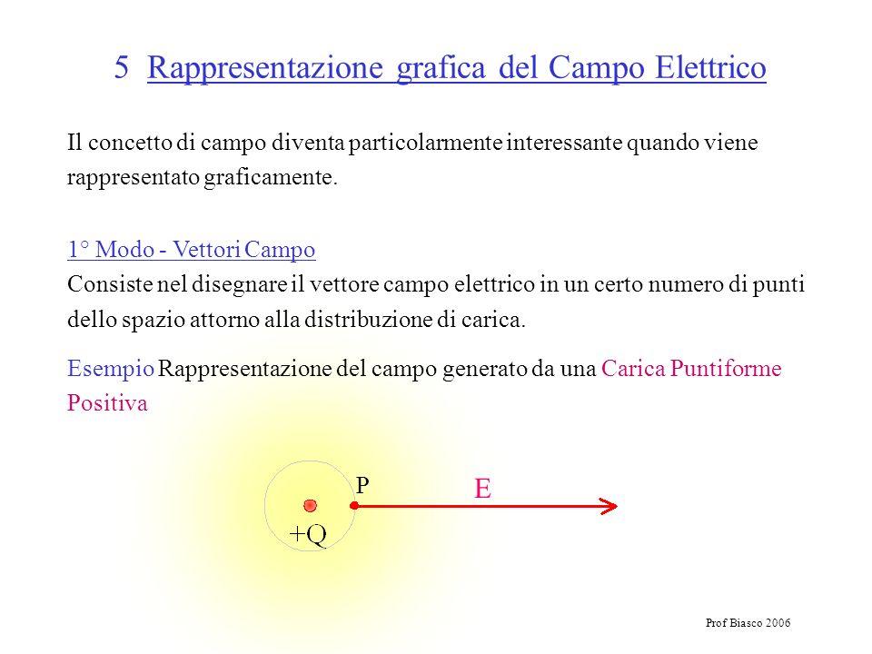 Prof Biasco 2006 5 Rappresentazione grafica del Campo Elettrico Il concetto di campo diventa particolarmente interessante quando viene rappresentato g