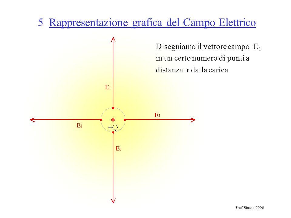 Prof Biasco 2006 5 Rappresentazione grafica del Campo Elettrico Disegniamo il vettore campo E 1 in un certo numero di punti a distanza r dalla carica
