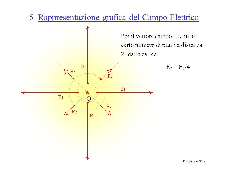 Prof Biasco 2006 5 Rappresentazione grafica del Campo Elettrico Poi il vettore campo E 2 in un certo numero di punti a distanza 2r dalla carica E 2 =