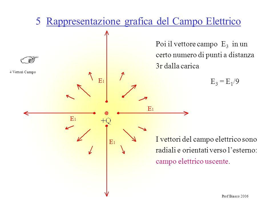 Prof Biasco 2006 5 Rappresentazione grafica del Campo Elettrico Poi il vettore campo E 3 in un certo numero di punti a distanza 3r dalla carica E 3 =