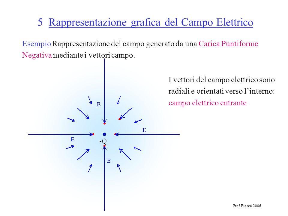 Prof Biasco 2006 5 Rappresentazione grafica del Campo Elettrico Esempio Rappresentazione del campo generato da una Carica Puntiforme Negativa mediante