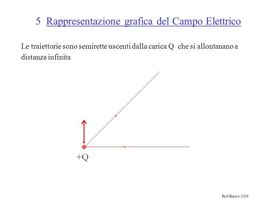 Prof Biasco 2006 5 Rappresentazione grafica del Campo Elettrico Le traiettorie sono semirette uscenti dalla carica Q che si allontanano a distanza inf