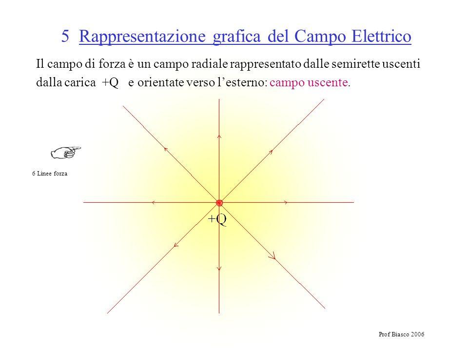 Prof Biasco 2006 5 Rappresentazione grafica del Campo Elettrico Il campo di forza è un campo radiale rappresentato dalle semirette uscenti dalla caric