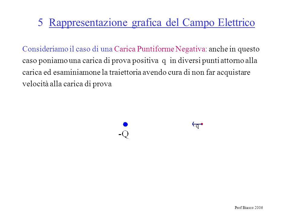 Prof Biasco 2006 5 Rappresentazione grafica del Campo Elettrico Consideriamo il caso di una Carica Puntiforme Negativa: anche in questo caso poniamo u