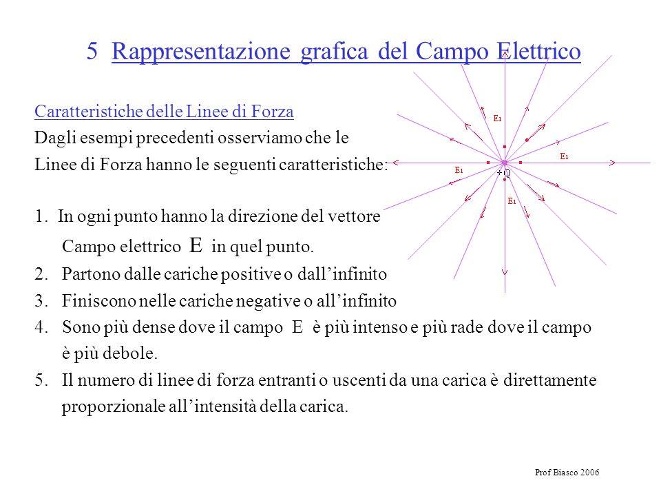 Prof Biasco 2006 5 Rappresentazione grafica del Campo Elettrico Caratteristiche delle Linee di Forza Dagli esempi precedenti osserviamo che le Linee d