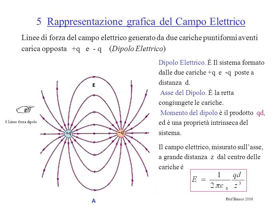 Prof Biasco 2006 5 Rappresentazione grafica del Campo Elettrico Linee di forza del campo elettrico generato da due cariche puntiformi aventi carica op