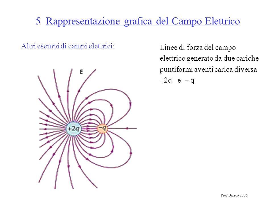 Prof Biasco 2006 5 Rappresentazione grafica del Campo Elettrico Altri esempi di campi elettrici: Linee di forza del campo elettrico generato da due ca