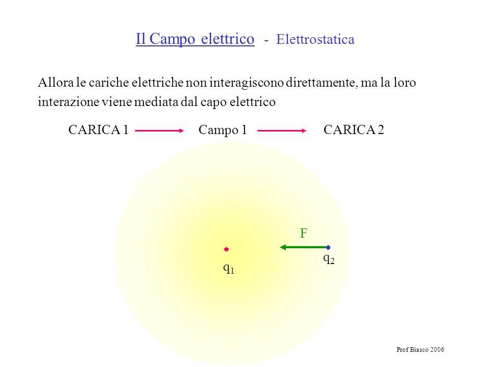 Prof Biasco 2006 Allora le cariche elettriche non interagiscono direttamente, ma la loro interazione viene mediata dal capo elettrico CARICA 1 Campo 1