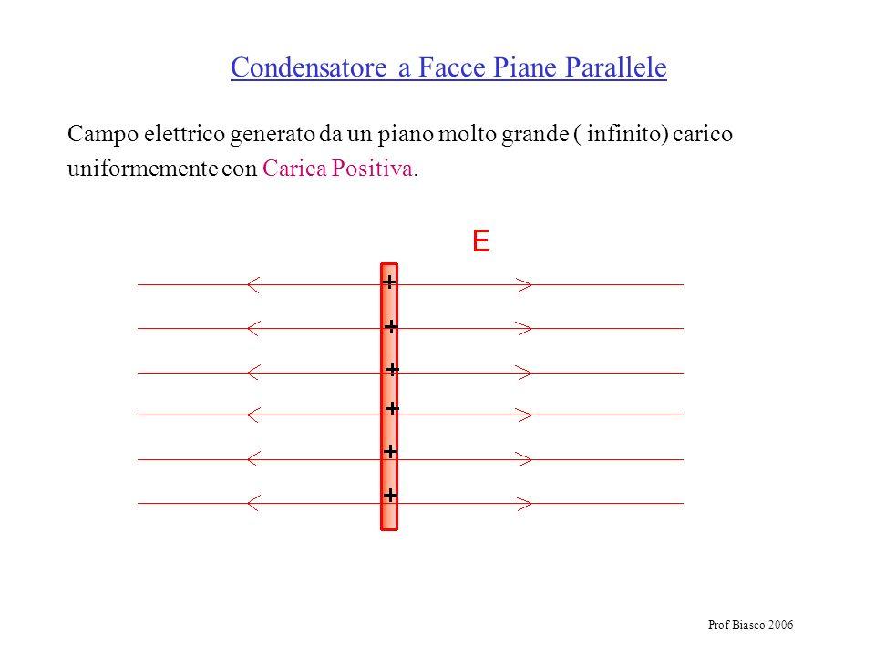 Prof Biasco 2006 Campo elettrico generato da un piano molto grande ( infinito) carico uniformemente con Carica Positiva. Condensatore a Facce Piane Pa