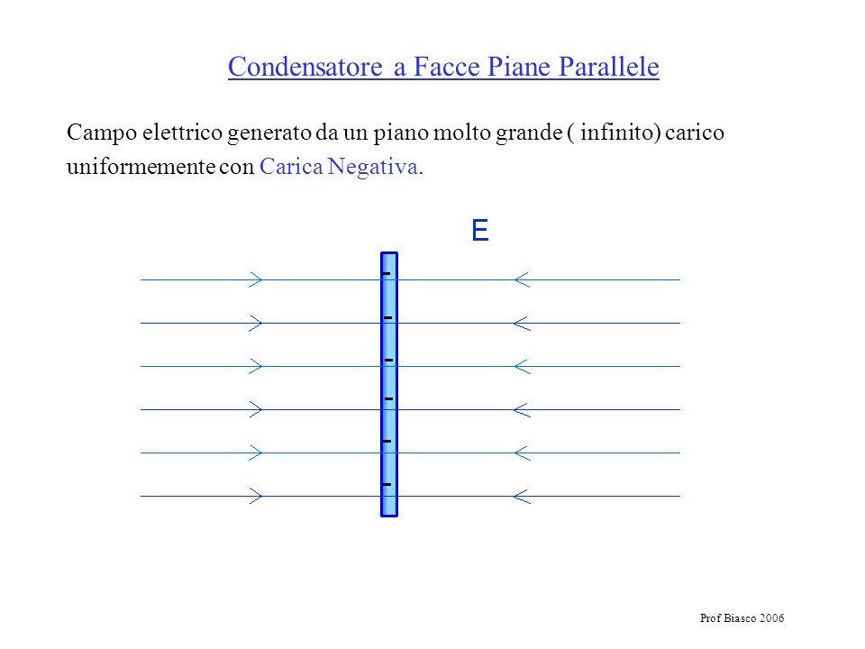 Prof Biasco 2006 Campo elettrico generato da un piano molto grande ( infinito) carico uniformemente con Carica Negativa. Condensatore a Facce Piane Pa