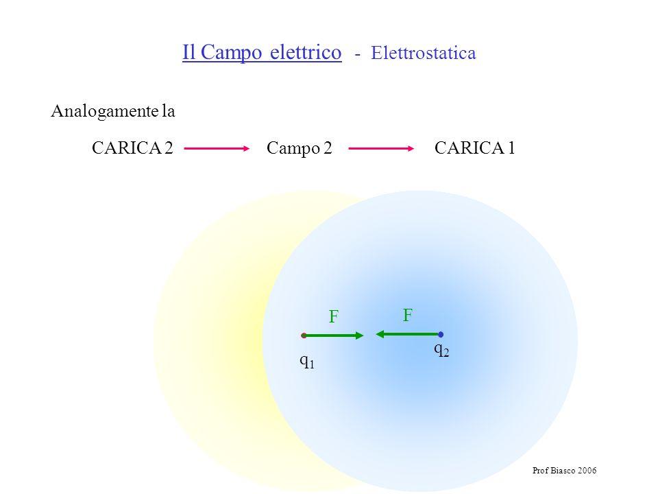 Prof Biasco 2006 Analogamente la CARICA 2 Campo 2 CARICA 1 Il Campo elettrico - Elettrostatica q1q1 q2q2 F F