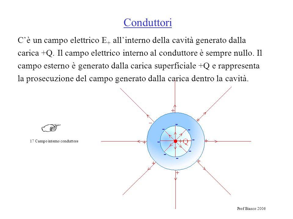 Prof Biasco 2006 Cè un campo elettrico E + allinterno della cavità generato dalla carica +Q. Il campo elettrico interno al conduttore è sempre nullo.