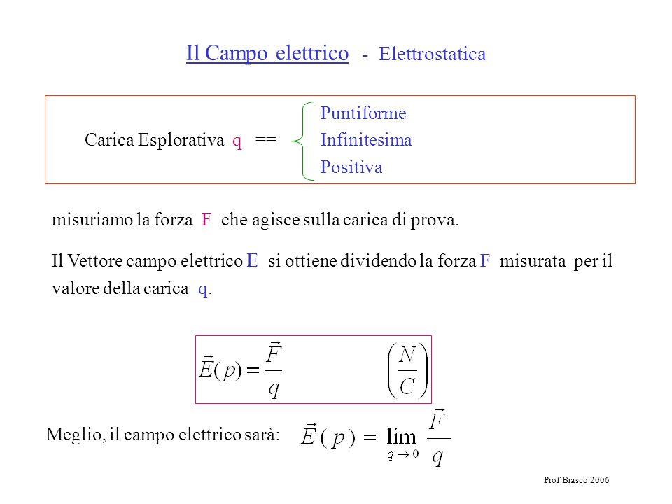 Prof Biasco 2006 Puntiforme Carica Esplorativa q == Infinitesima Positiva Il Campo elettrico - Elettrostatica misuriamo la forza F che agisce sulla ca