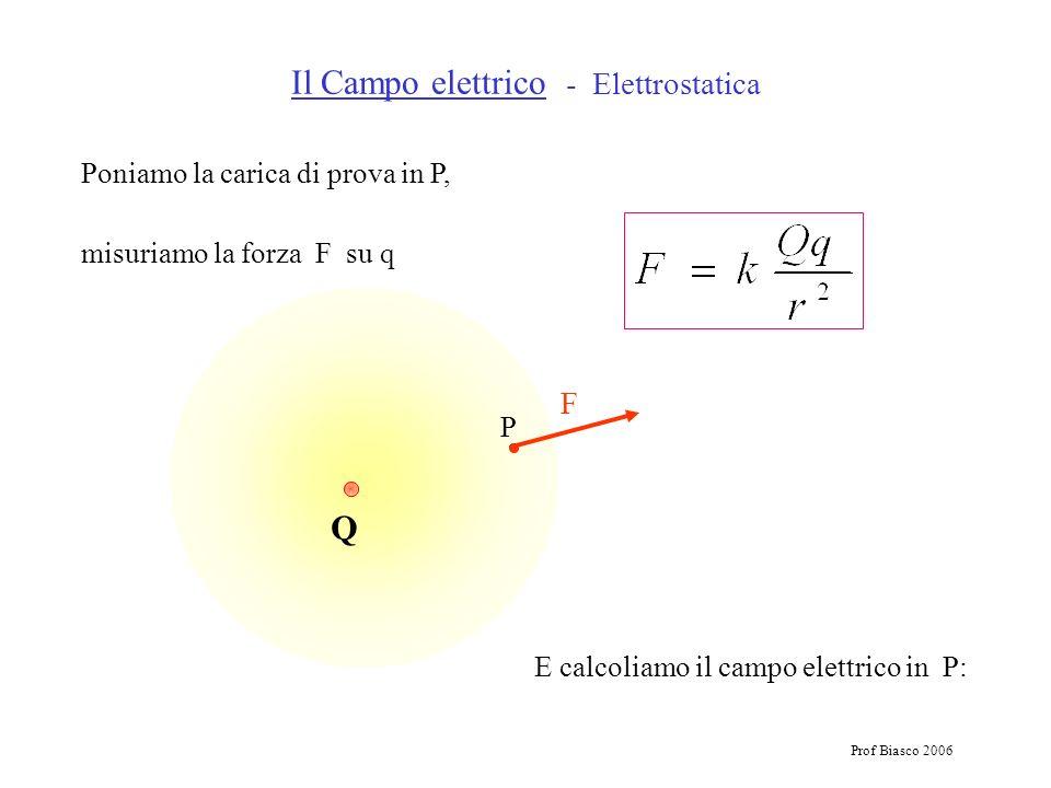 Prof Biasco 2006 Q P E calcoliamo il campo elettrico in P: Il Campo elettrico - Elettrostatica Poniamo la carica di prova in P, misuriamo la forza F s