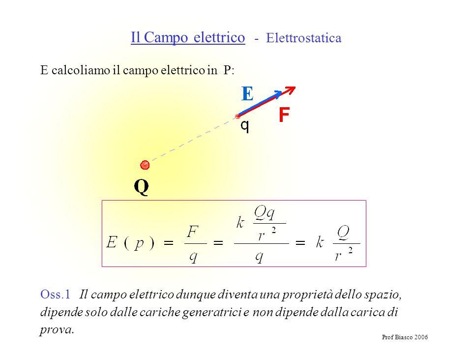 Prof Biasco 2006 E calcoliamo il campo elettrico in P: Il Campo elettrico - Elettrostatica Oss.1 Il campo elettrico dunque diventa una proprietà dello