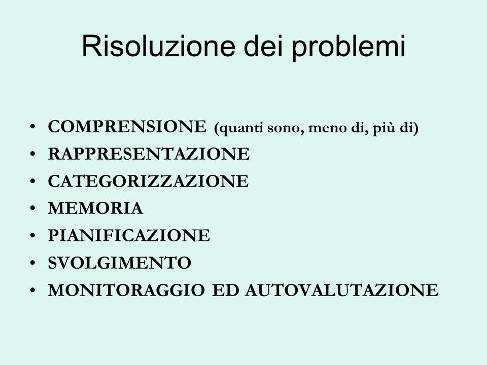 Risoluzione dei problemi COMPRENSIONE (quanti sono, meno di, più di) RAPPRESENTAZIONE CATEGORIZZAZIONE MEMORIA PIANIFICAZIONE SVOLGIMENTO MONITORAGGIO